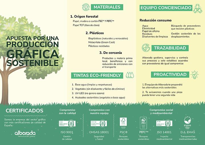 Infografía impresión y sostenibilidad